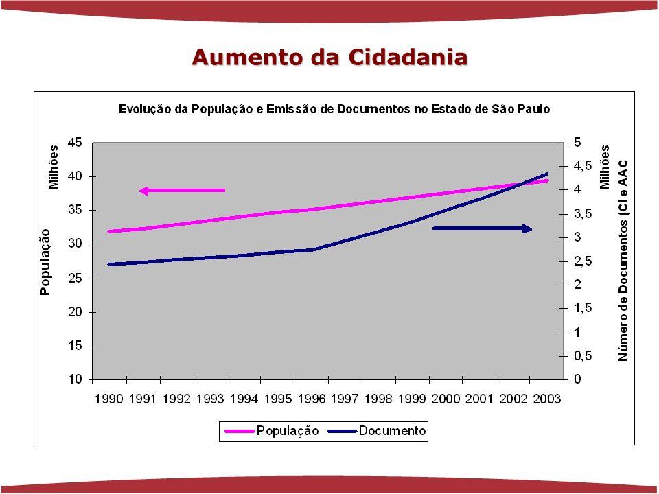 Aumento da Cidadania