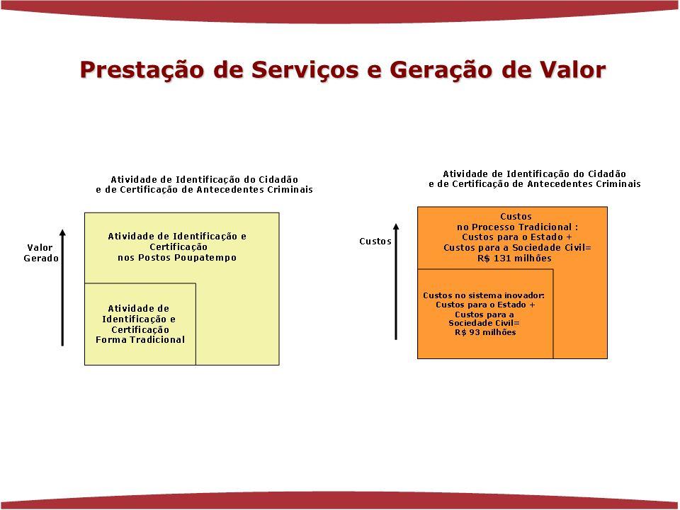 www.florenciaferrer.com.br Prestação de Serviços e Geração de Valor