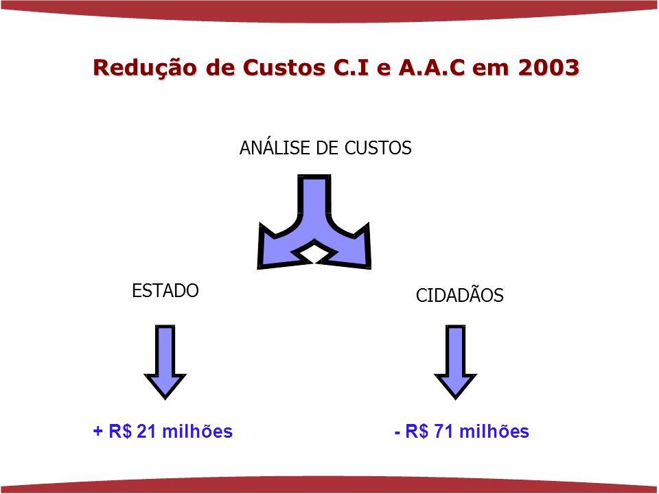 ANÁLISE DE CUSTOS ESTADO CIDADÃOS - R$ 71 milhões+ R$ 21 milhões Redução de Custos C.I e A.A.C em 2003