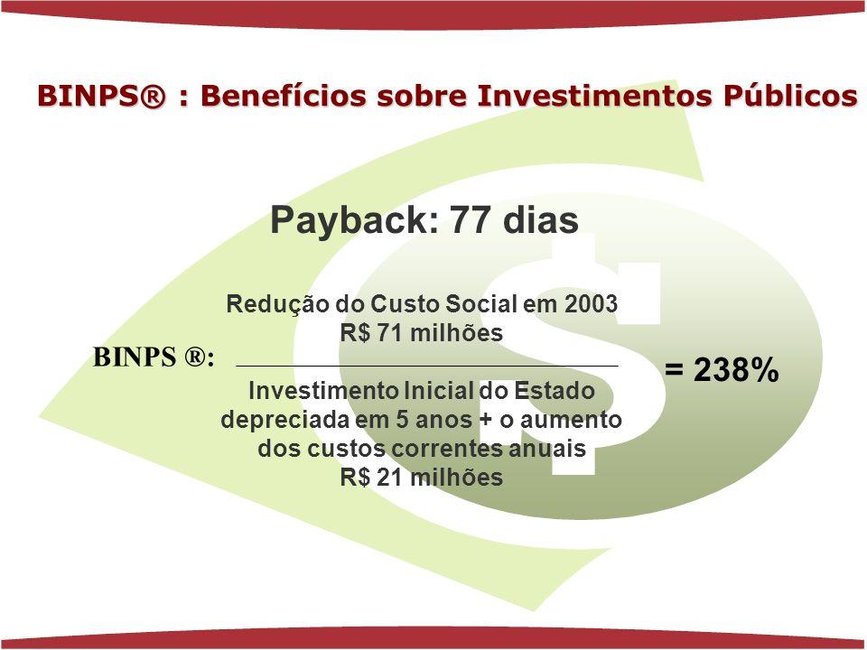 www.florenciaferrer.com.br Redução do Custo Social em 2003 R$ 71 milhões Investimento Inicial do Estado depreciada em 5 anos + o aumento dos custos correntes anuais R$ 21 milhões Payback: 77 dias = 238% BINPS ®: BINPS® : Benefícios sobre Investimentos Públicos