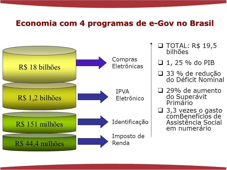 www.florenciaferrer.com.br R$ 44,4 milhões Compras Eletrônicas Imposto de Renda IPVA Eletrônico TOTAL: R$ 19,5 bilhões 1, 25 % do PIB 33 % de redução do Déficit Nominal 29% de aumento do Superávit Primário 3,3 vezes o gasto comBenefícios de Assistência Social em numerário R$ 151 milhões Identificação R$ 1,2 bilhões R$ 18 bilhões Economia com 4 programas de e-Gov no Brasil