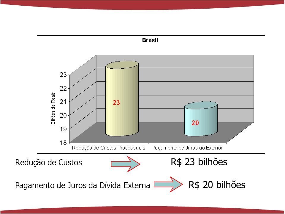 www.florenciaferrer.com.br REDUÇÃO DE CUSTOS EM 2004 PROCESSUAL VIA PREÇOS PROCESSUAL ESTADO EMPRESAS R$ 130 milhões R$ 62 milhões R$ 61 milhões R$ 191 milhões