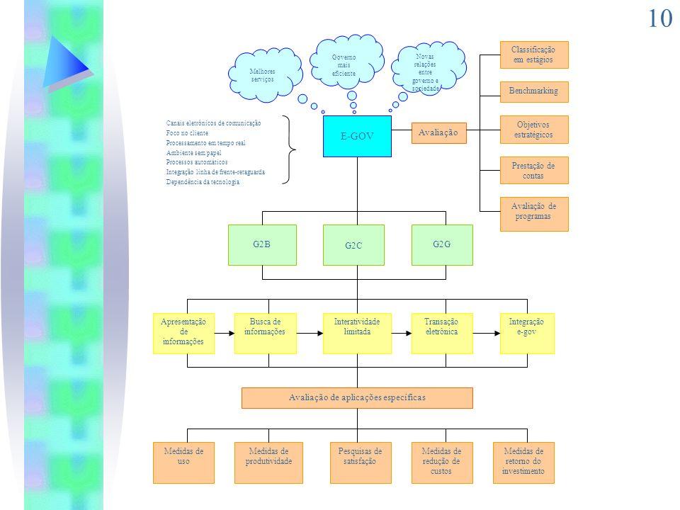 10 E-GOV G2C G2BG2G Apresentação de informações Busca de informações Interatividade limitada Integração e-gov Transação eletrônica Novas relações entr