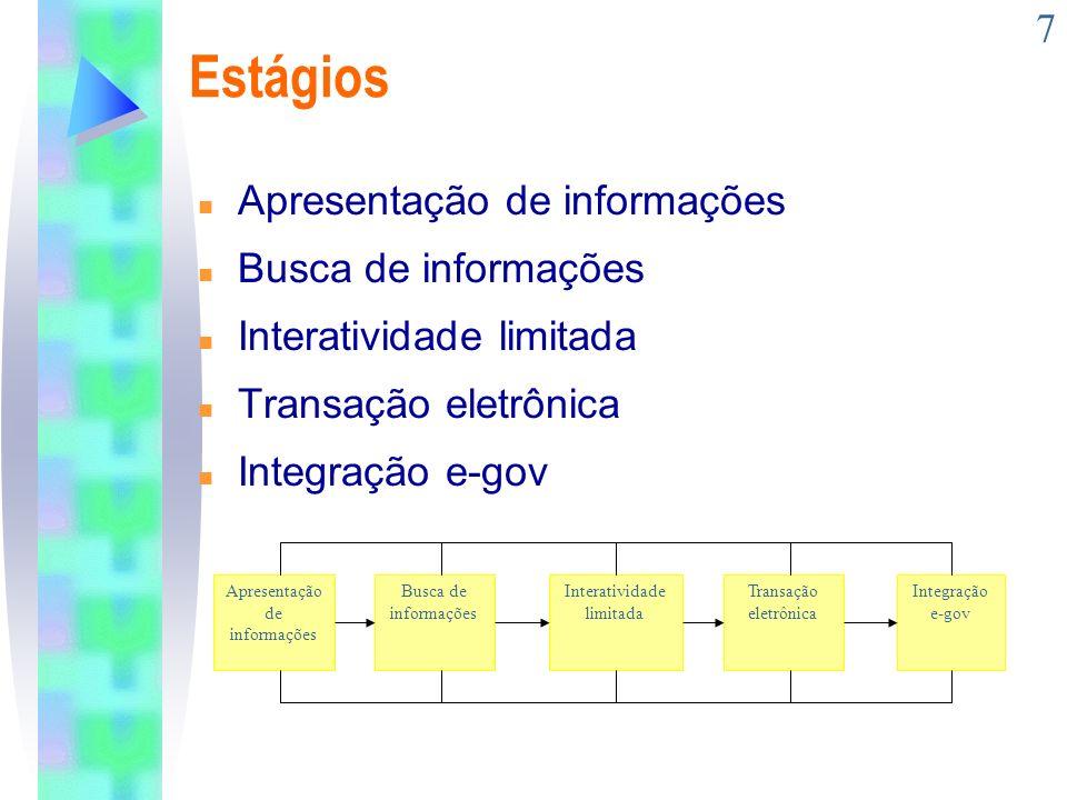 7 Estágios n Apresentação de informações n Busca de informações n Interatividade limitada n Transação eletrônica n Integração e-gov Apresentação de in