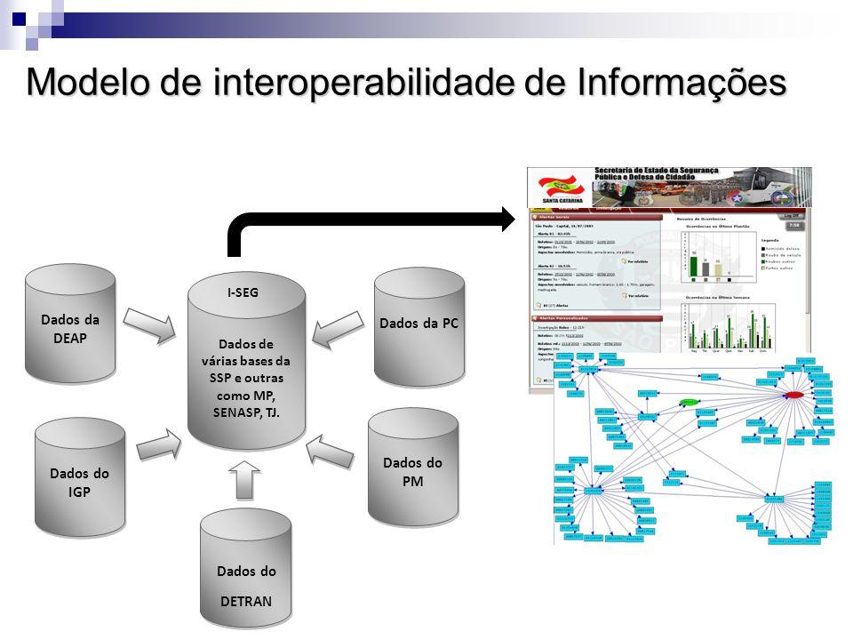 Modelo de interoperabilidade de Informações Dados da PC Dados do PM Dados do IGP Dados da DEAP Dados do DETRAN I-SEG Dados de várias bases da SSP e outras como MP, SENASP, TJ.