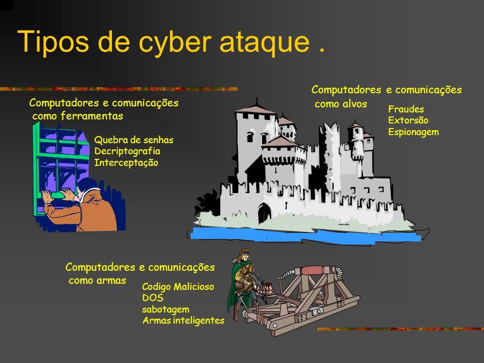 Tipos de cyber ataque. Computadores e comunicações como ferramentas Quebra de senhas Decriptografia Interceptação Computadores e comunicações como arm
