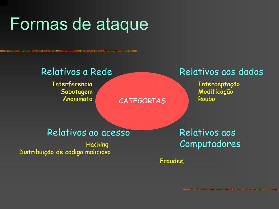 Formas de ataque Fraudes, CATEGORIAS Relativos aos dados Interceptação Modificação Roubo Relativos a Rede Interferencia Sabotagem Anonimato Relativos