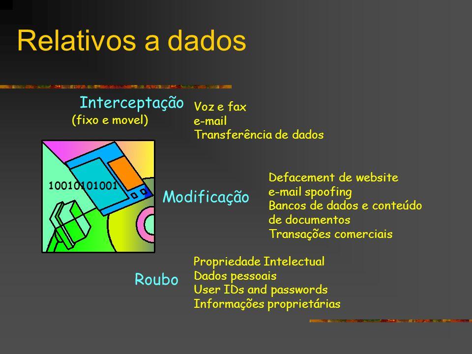 Relativos a dados Interceptação Modificação Roubo Defacement de website e-mail spoofing Bancos de dados e conteúdo de documentos Transações comerciais