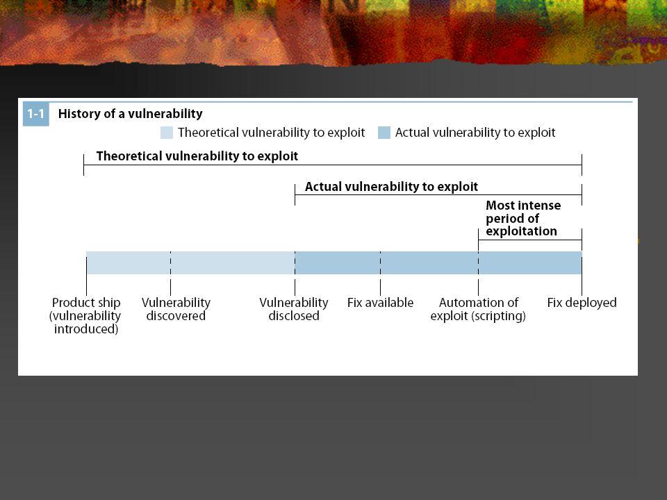 Histórico de uma vulnerabilidade de software