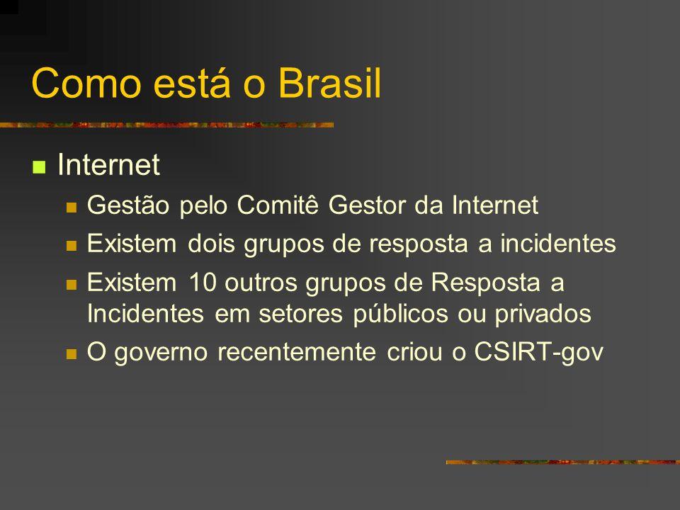 Como está o Brasil Internet Gestão pelo Comitê Gestor da Internet Existem dois grupos de resposta a incidentes Existem 10 outros grupos de Resposta a