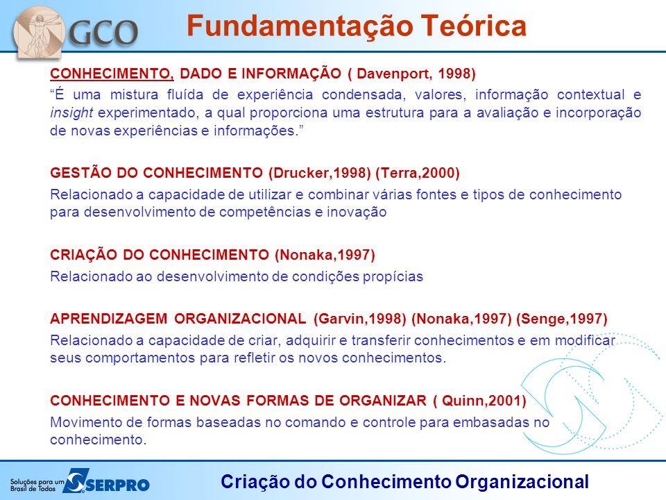 Criação do Conhecimento Organizacional CONHECIMENTO, DADO E INFORMAÇÃO ( Davenport, 1998) É uma mistura fluída de experiência condensada, valores, inf