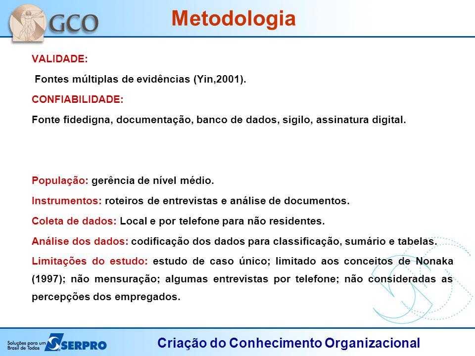 Criação do Conhecimento Organizacional VALIDADE: Fontes múltiplas de evidências (Yin,2001). CONFIABILIDADE: Fonte fidedigna, documentação, banco de da