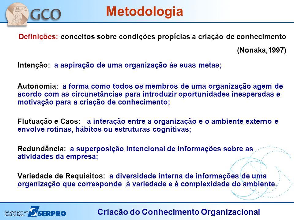 Criação do Conhecimento Organizacional Definições: conceitos sobre condições propícias a criação de conhecimento (Nonaka,1997) Intenção: a aspiração d