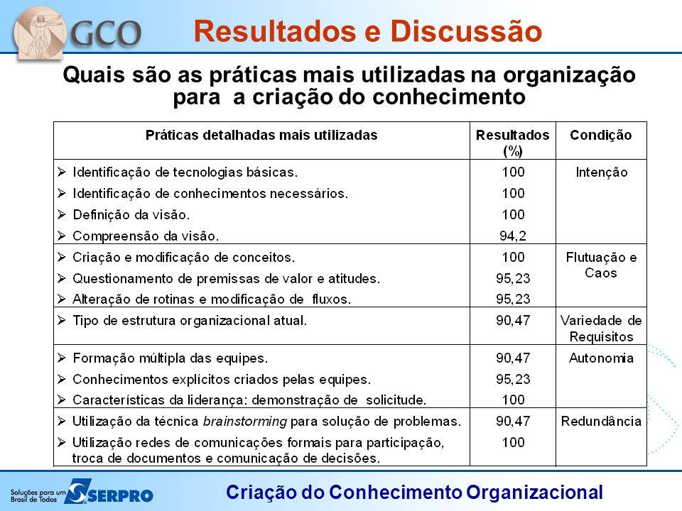 Criação do Conhecimento Organizacional Resultados e Discussão Quais são as práticas mais utilizadas na organização para a criação do conhecimento