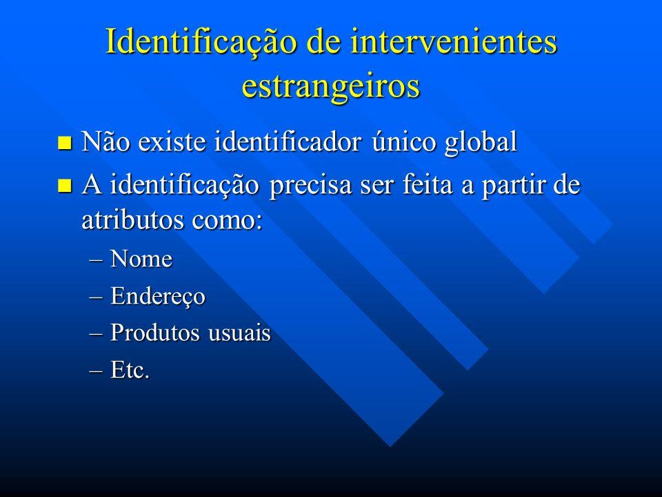 Necessidade de identificação dos intervenientes estrangeiros A correta identificação de um interveniente estrangeiro é necessária para que: A correta identificação de um interveniente estrangeiro é necessária para que: –seu comportamento possa ser caracterizado.