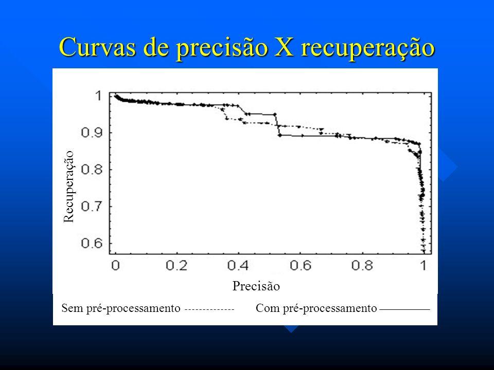 Curvas de precisão X recuperação Sem pré-processamentoCom pré-processamento Recuperação Precisão