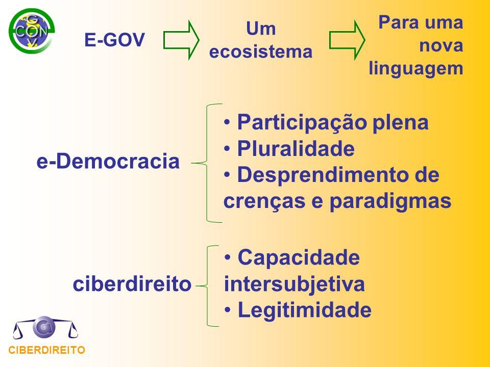 CIBERDIREITO e-Democracia Participação plena Pluralidade Desprendimento de crenças e paradigmas E-GOV Um ecosistema Para uma nova linguagem Capacidade