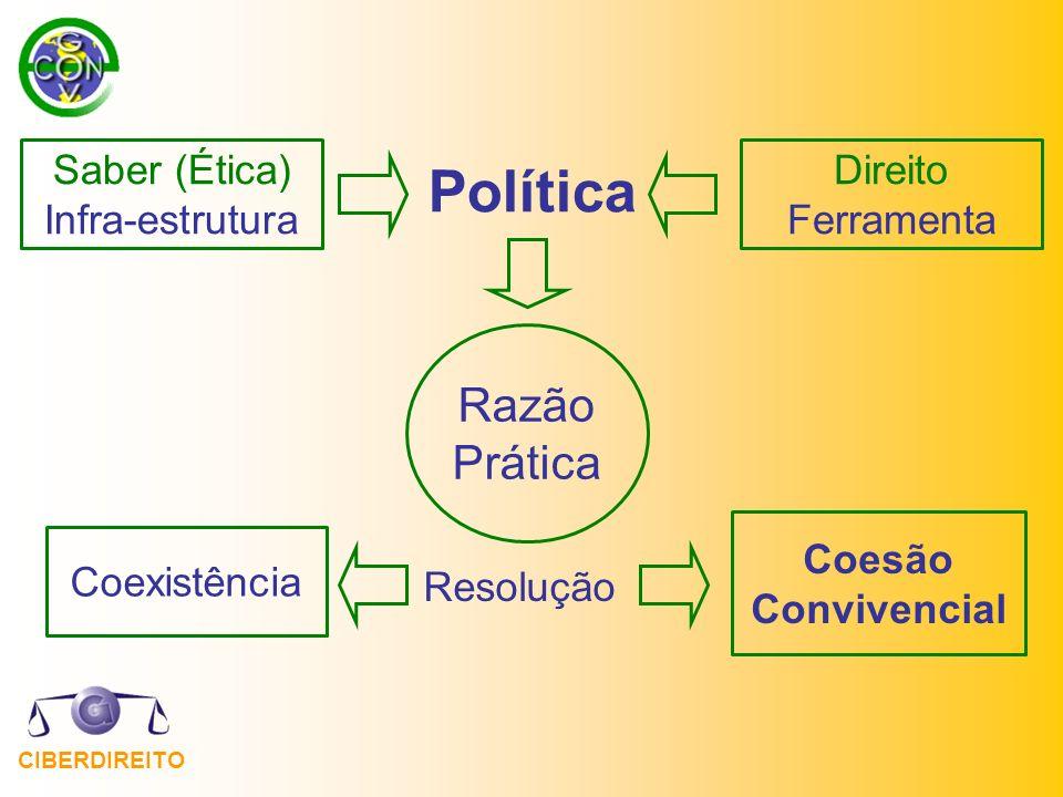 CIBERDIREITO Política Resolução Razão Prática Coexistência Coesão Convivencial Saber (Ética) Infra-estrutura Direito Ferramenta