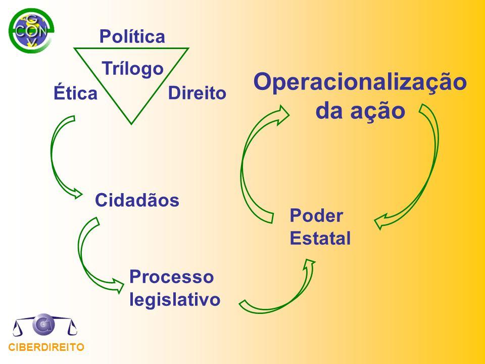 CIBERDIREITO Trílogo Direito Política Ética Poder Estatal Processo legislativo Cidadãos Operacionalização da ação