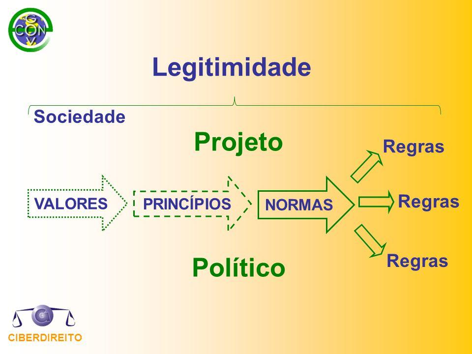 CIBERDIREITO Regras Sociedade Projeto Político Legitimidade VALORES Regras PRINCÍPIOS NORMAS