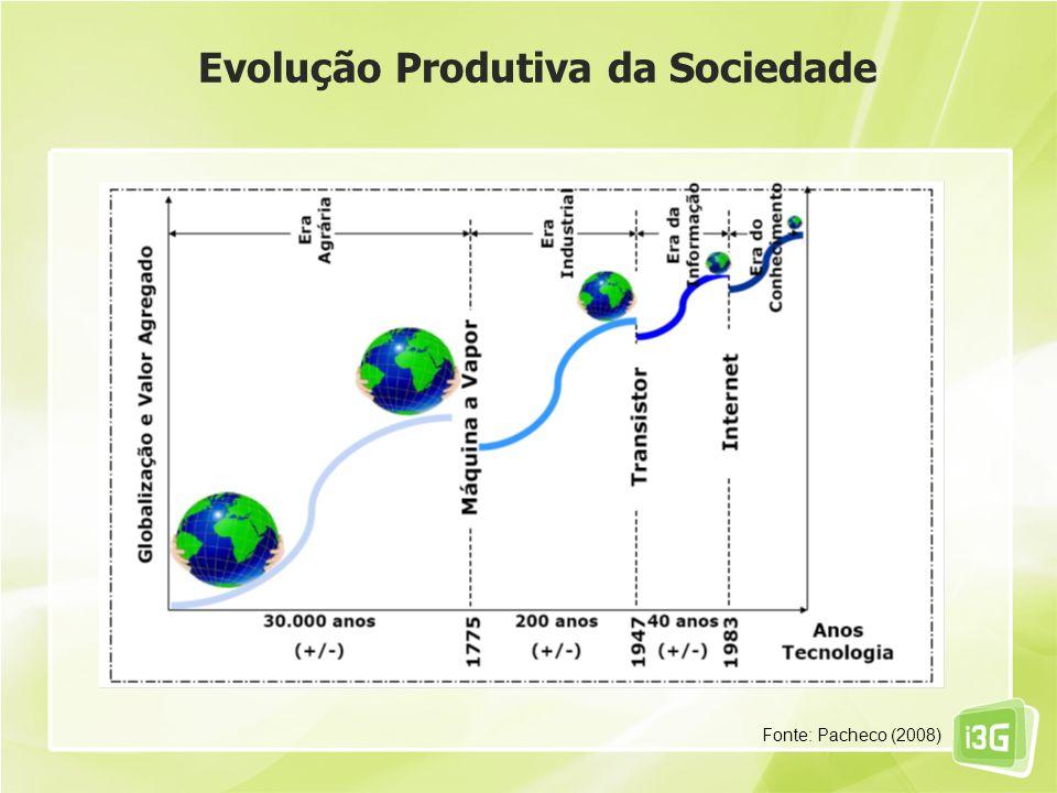 Evolução Produtiva da Sociedade Fonte: Pacheco (2008)