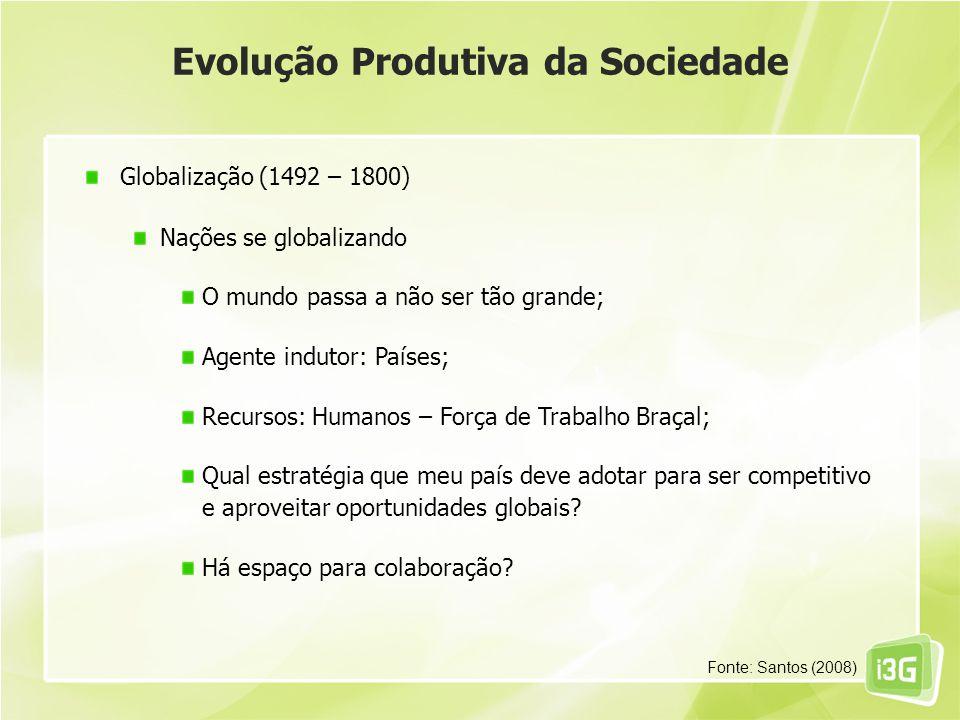 Evolução Produtiva da Sociedade Globalização (1492 – 1800) Nações se globalizando O mundo passa a não ser tão grande; Agente indutor: Países; Recursos