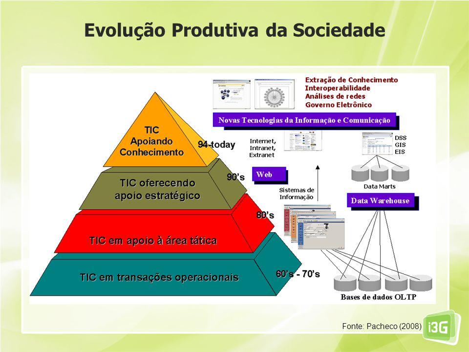 Fonte: Pacheco (2008)