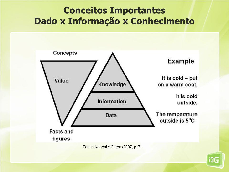 Conceitos Importantes Dado x Informação x Conhecimento Fonte: Kendal e Creen (2007, p. 7)