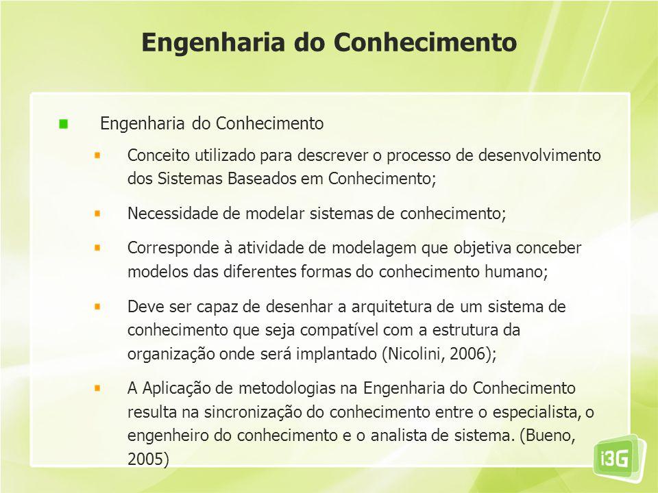 Engenharia do Conhecimento Conceito utilizado para descrever o processo de desenvolvimento dos Sistemas Baseados em Conhecimento; Necessidade de model