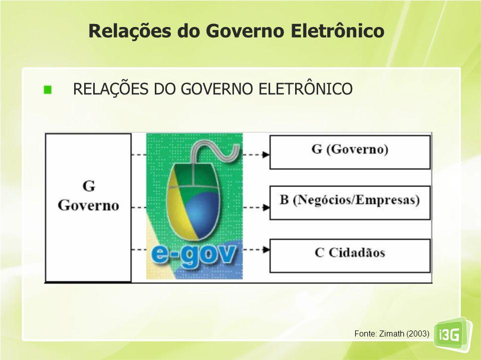 Relações do Governo Eletrônico RELAÇÕES DO GOVERNO ELETRÔNICO Fonte: ZIMATH (2003) Fonte: Zimath (2003)