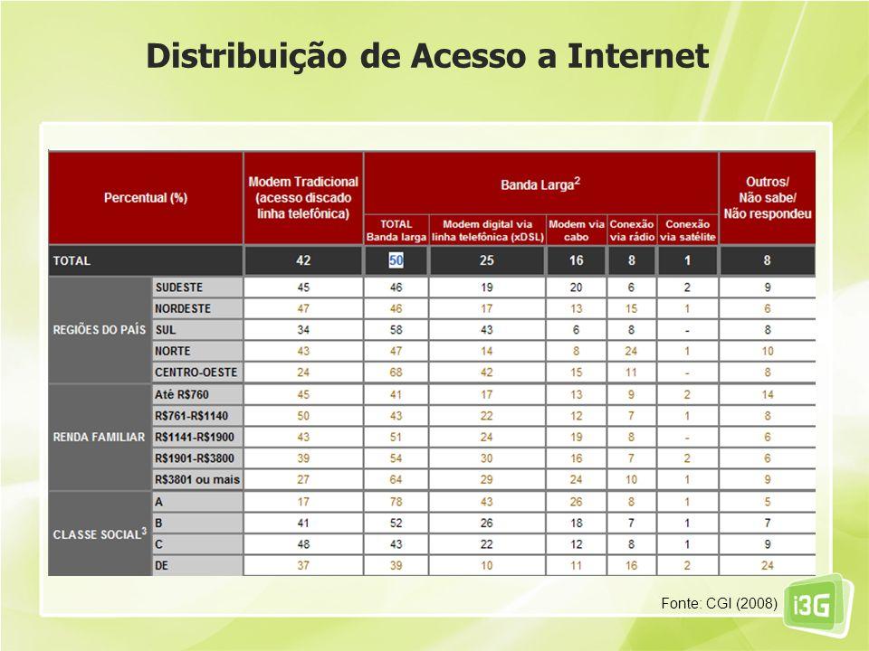 Distribuição de Acesso a Internet Fonte: CGI (2008)