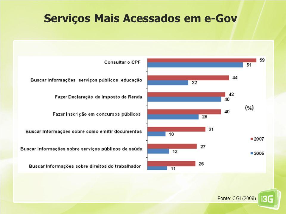 Serviços Mais Acessados em e-Gov Fonte: CGI (2008)