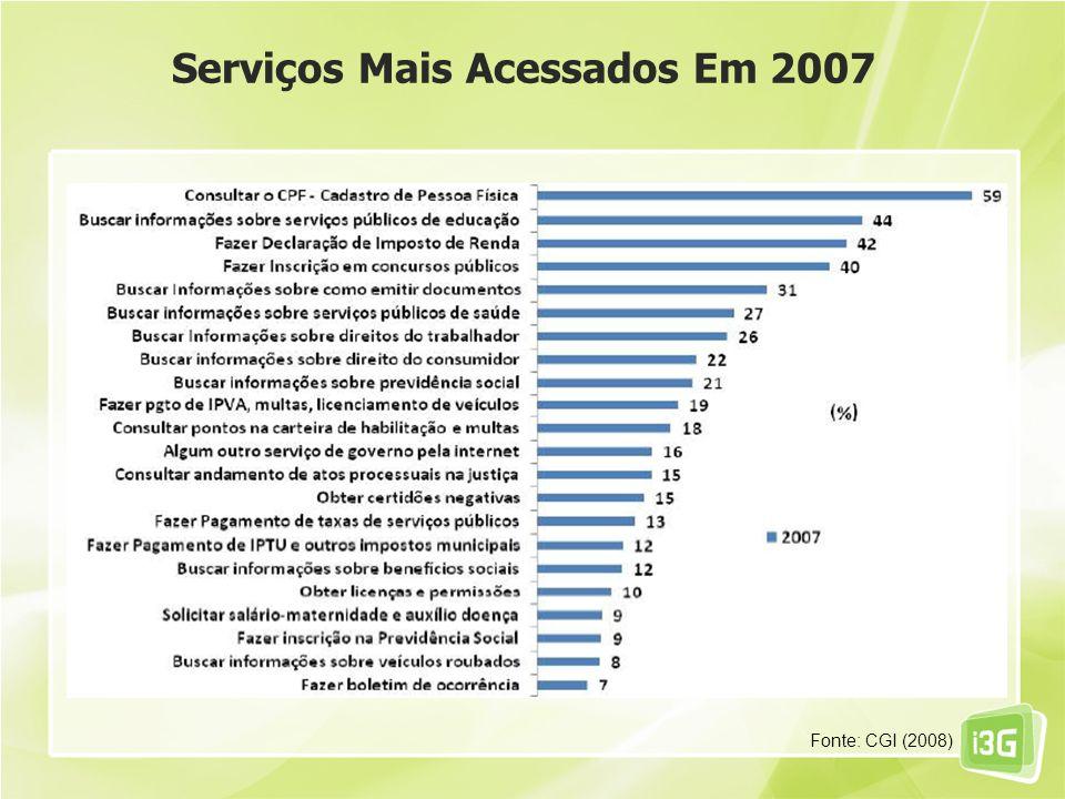 Serviços Mais Acessados Em 2007 Fonte: CGI (2008)