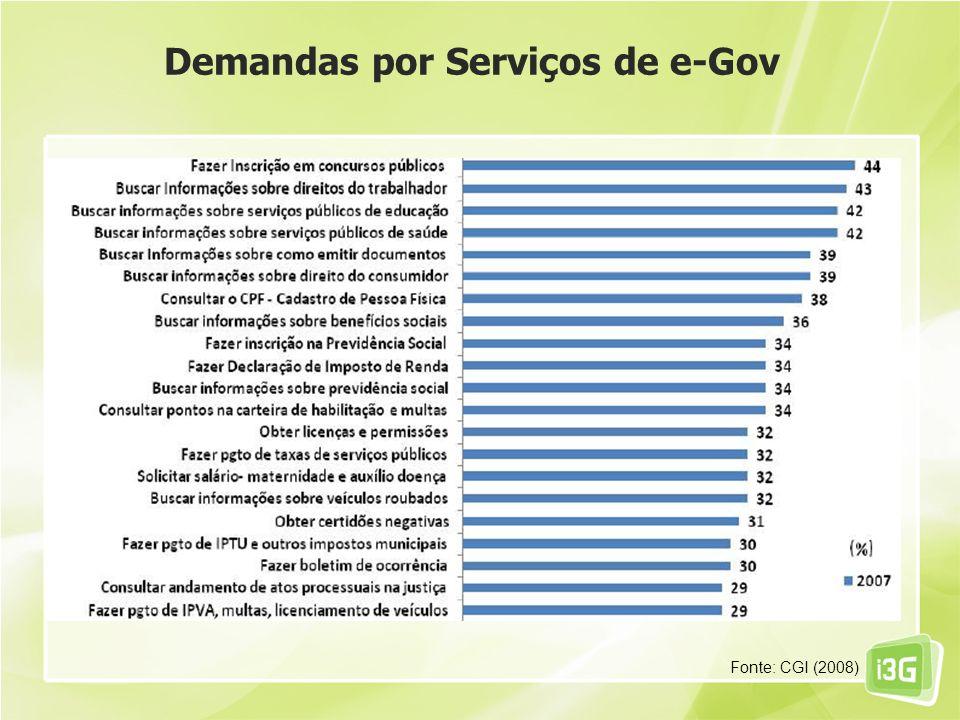 Demandas por Serviços de e-Gov Fonte: CGI (2008)