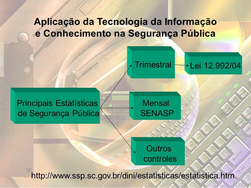 Principais Estatísticas de Segurança Pública Mensal SENASP Trimestral Outros controles Lei 12.992/04 http://www.ssp.sc.gov.br/dini/estatisticas/estati