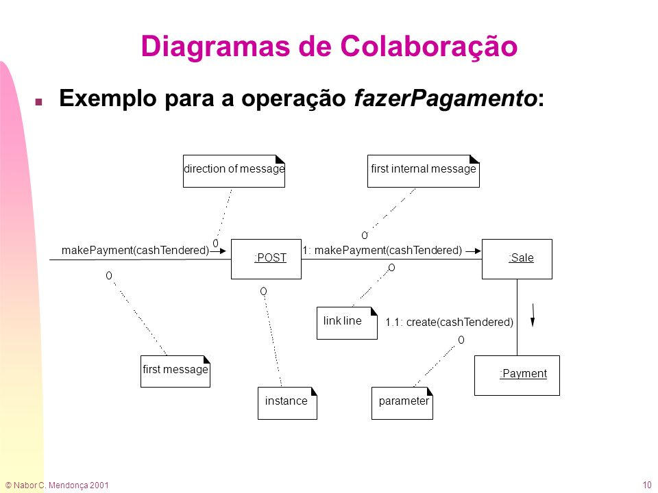 © Nabor C. Mendonça 2001 10 Diagramas de Colaboração n Exemplo para a operação fazerPagamento: 1: makePayment(cashTendered) 1.1: create(cashTendered)