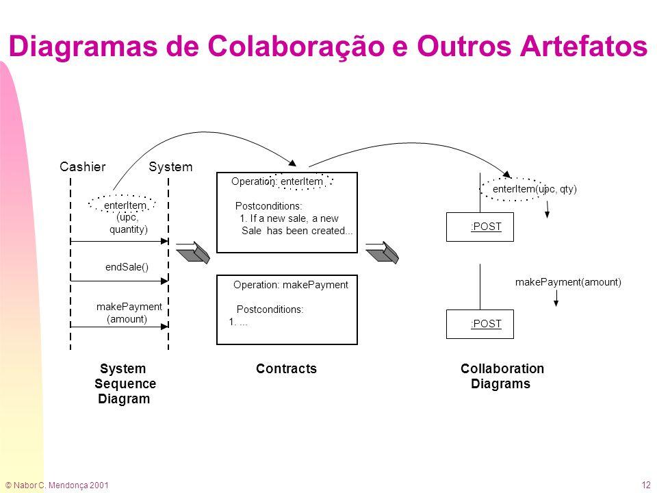 © Nabor C. Mendonça 2001 12 Diagramas de Colaboração e Outros Artefatos