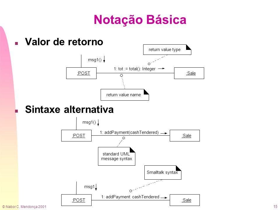 © Nabor C. Mendonça 2001 15 n Valor de retorno n Sintaxe alternativa Notação Básica 1: tot := total(): Integer :POST:Sale msg1() return value type ret