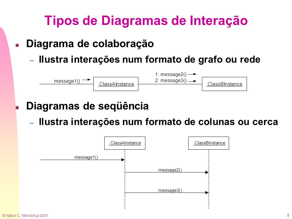 © Nabor C. Mendonça 2001 9 n Diagrama de colaboração – Ilustra interações num formato de grafo ou rede n Diagramas de seqüência – Ilustra interações n