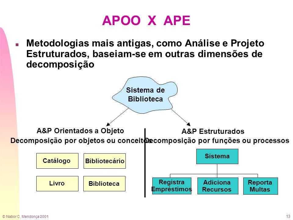 © Nabor C. Mendonça 2001 13 APOO X APE Sistema de Biblioteca Sistema A&P Orientados a Objeto Decomposição por objetos ou conceitos A&P Estruturados De