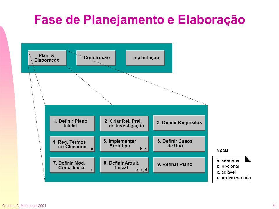 © Nabor C. Mendonça 2001 20 Fase de Planejamento e Elaboração 2. Criar Rel. Prel. de Investigação 3. Definir Requisitos 9. Refinar Plano 7. Definir Mo
