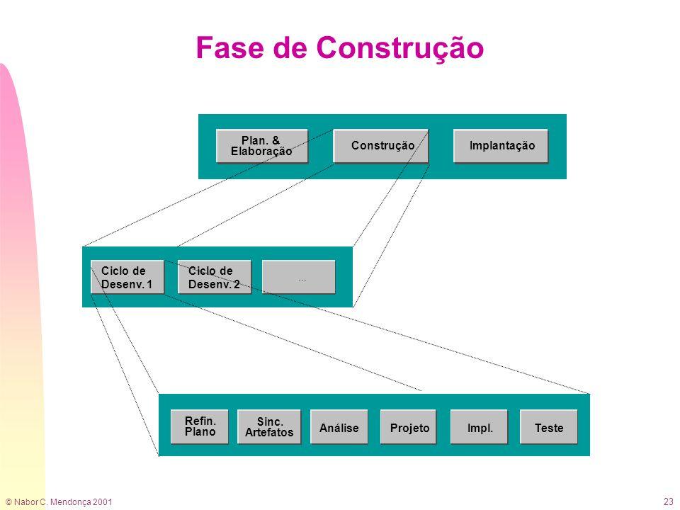 © Nabor C. Mendonça 2001 23 Fase de Construção Ciclo de Desenv. 1 Sinc. Artefatos AnáliseProjetoTeste Refin. Plano Impl. Ciclo de Desenv. 2... Constru