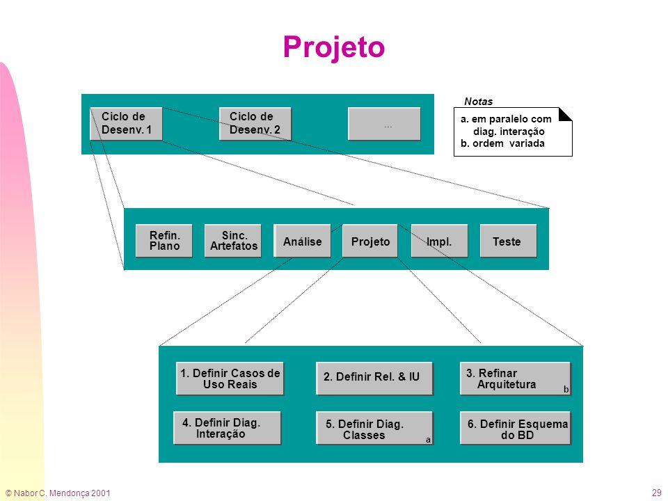 © Nabor C. Mendonça 2001 29 Projeto 2. Definir Rel. & IU 4. Definir Diag. Interação 5. Definir Diag. Classes a 6. Definir Esquema do BD 1. Definir Cas