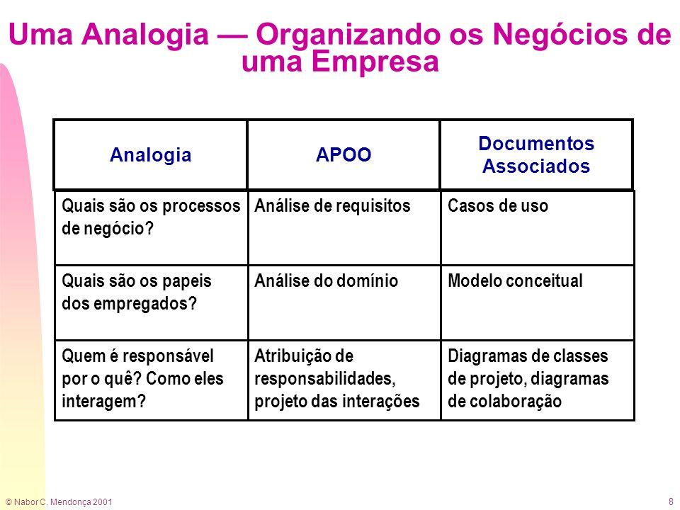 © Nabor C. Mendonça 2001 8 Uma Analogia Organizando os Negócios de uma Empresa Documentos Associados APOOAnalogia Casos de usoAnálise de requisitosQua