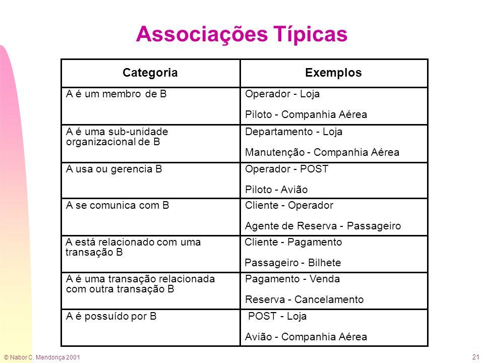 © Nabor C. Mendonça 2001 21 Associações Típicas Categoria A é uma sub-unidade organizacional de B Departamento - Loja Manutenção - Companhia Aérea A é