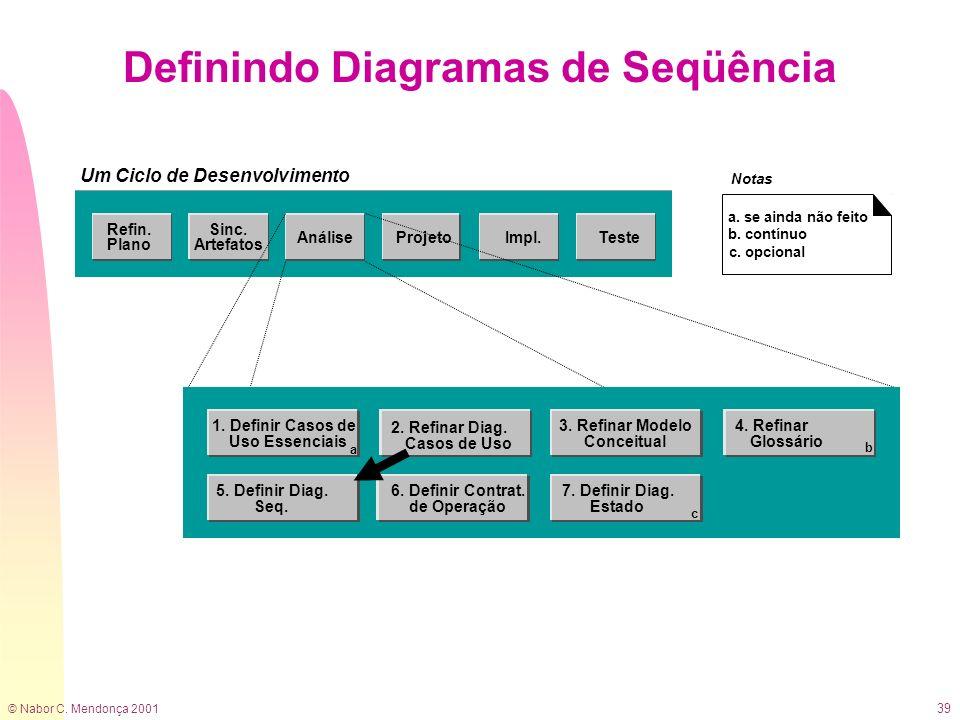 © Nabor C. Mendonça 2001 39 Definindo Diagramas de Seqüência a. se ainda não feito b. contínuo c. opcional 2. Refinar Diag. Casos de Uso 3. Refinar Mo