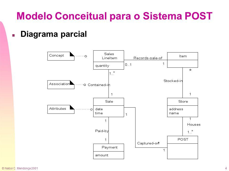 © Nabor C. Mendonça 2001 4 Modelo Conceitual para o Sistema POST n Diagrama parcial