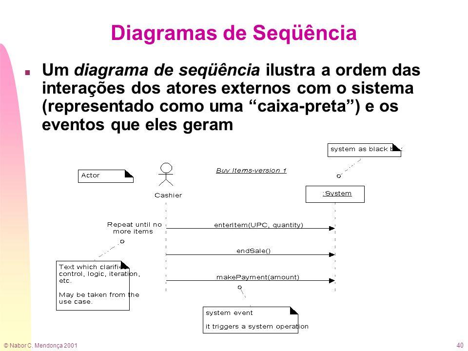 © Nabor C. Mendonça 2001 40 Diagramas de Seqüência n Um diagrama de seqüência ilustra a ordem das interações dos atores externos com o sistema (repres