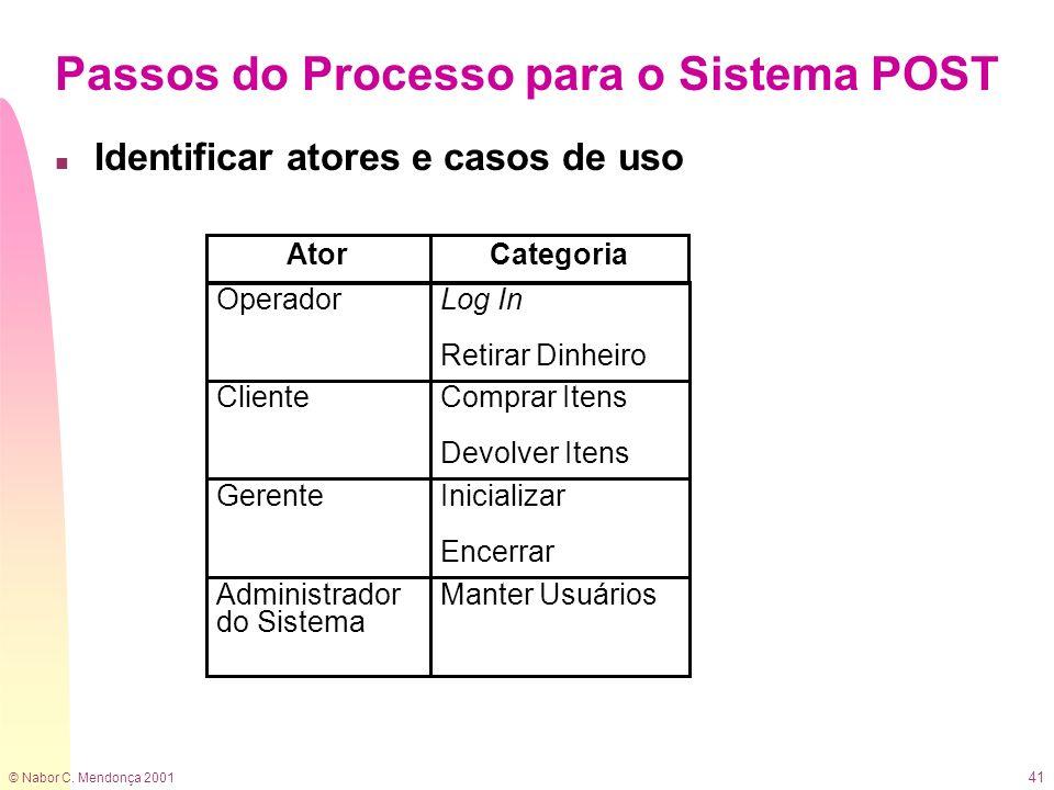 © Nabor C. Mendonça 2001 41 Passos do Processo para o Sistema POST n Identificar atores e casos de uso Ator ClienteComprar Itens Devolver Itens Operad