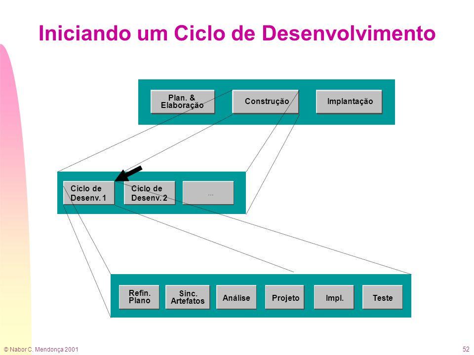 © Nabor C. Mendonça 2001 52 Iniciando um Ciclo de Desenvolvimento Ciclo de Desenv. 1 Sinc. Artefatos AnáliseProjetoTeste Refin. Plano Impl. Ciclo de D